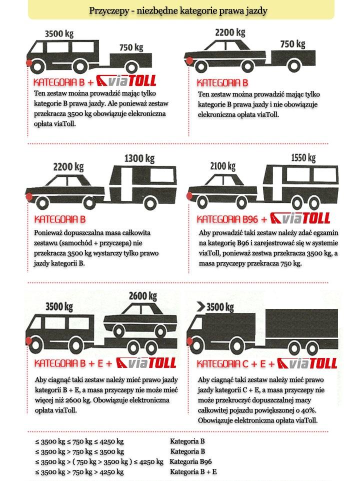 Przyczepy samochodowe - wymagne kategorie prawo jazdy